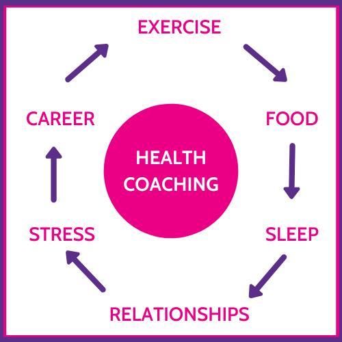 Chris Barton Health Coaching